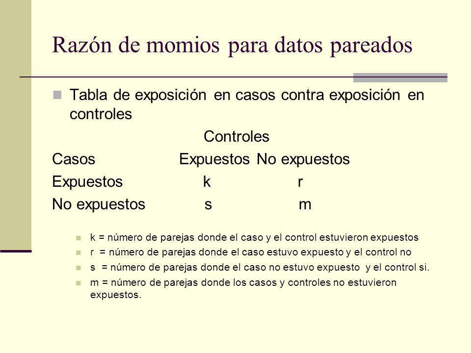 Razón de momios para datos pareados Tabla de exposición en casos contra exposición en controles Controles Casos Expuestos No expuestos Expuestos k r N
