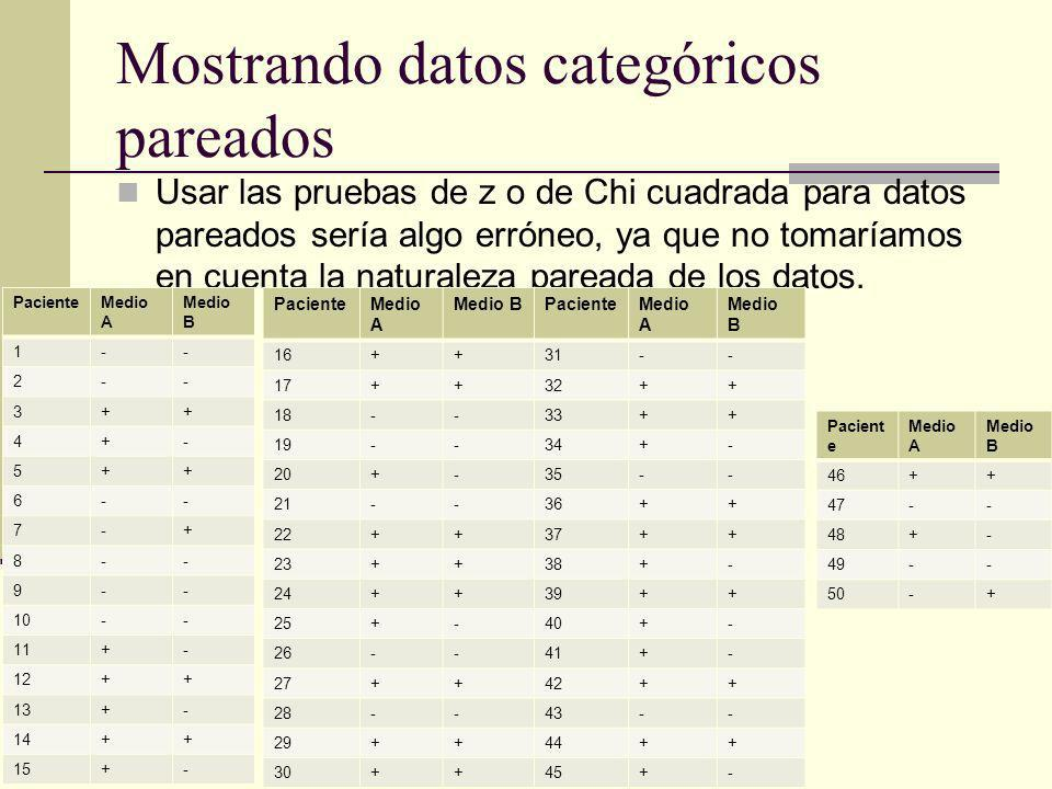 Mostrando datos categóricos pareados PacienteMedio A Medio B 51-- 52-- 53++ 54+- 55++ 56-- 57-+ 58-- 59-- 60-- 61+- 62++ 63+- 64++ 65+- PacienteMedio A Medio B 66++ 67++ 68-- 69-- 70+- 71-- 72++ 73++ 74++ 75+- 76-- 77++ 78-- 79++ 80++ PacienteMedio A Medio B 81-- 82++ 83++ 84+- 85-- 86++ 87++ 88+- 89++ 90+- 91+- 92++ 93-- 94++ 95+- PacienteMedio A Medio B 96++ 97-- 98+- 99-- 100-+
