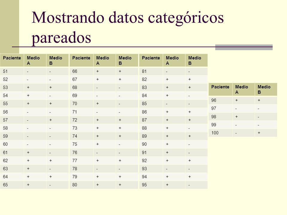 Mostrando datos categóricos pareados PacienteMedio A Medio B 51-- 52-- 53++ 54+- 55++ 56-- 57-+ 58-- 59-- 60-- 61+- 62++ 63+- 64++ 65+- PacienteMedio