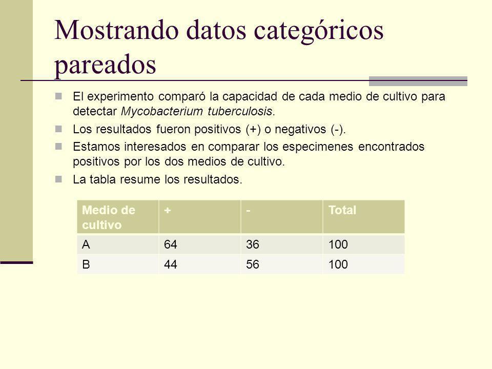 Mostrando datos categóricos pareados El experimento comparó la capacidad de cada medio de cultivo para detectar Mycobacterium tuberculosis. Los result