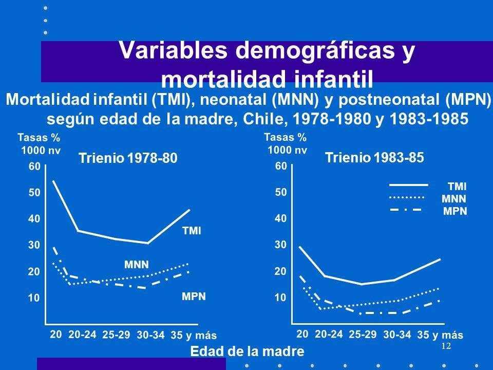 12 Variables demográficas y mortalidad infantil Mortalidad infantil (TMI), neonatal (MNN) y postneonatal (MPN) según edad de la madre, Chile, 1978-198