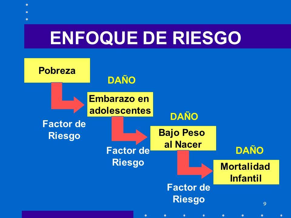 9 ENFOQUE DE RIESGO Pobreza Embarazo en adolescentes Bajo Peso al Nacer Mortalidad Infantil Factor de Riesgo DAÑO