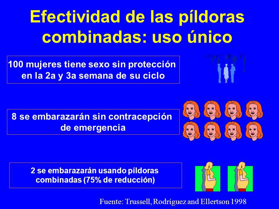Efectividad de las píldoras combinadas: uso único 100 mujeres tiene sexo sin protección en la 2a y 3a semana de su ciclo 8 se embarazarán sin contrace
