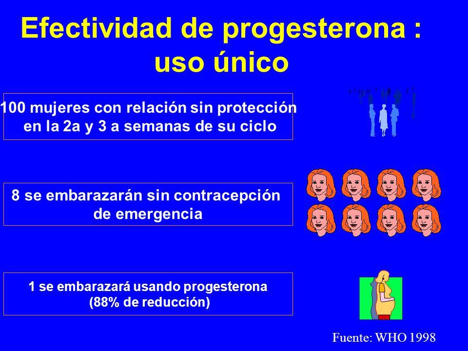 Efectividad de progesterona : uso único 100 mujeres con relación sin protección en la 2a y 3 a semanas de su ciclo 8 se embarazarán sin contracepción