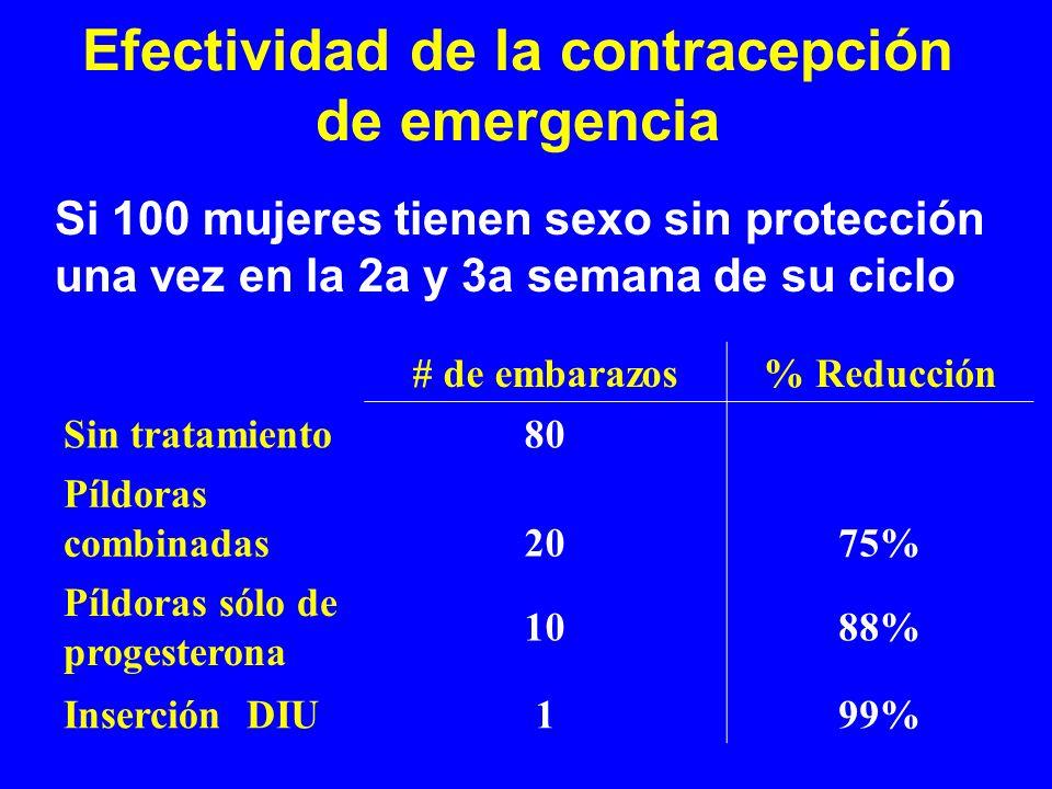 Efectividad de la contracepción de emergencia # de embarazos% Reducción Sin tratamiento80 Píldoras combinadas2075% Píldoras sólo de progesterona 1088%
