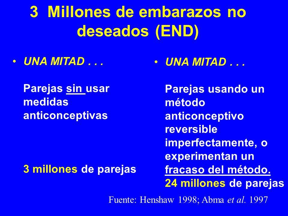 3 Millones de embarazos no deseados (END) UNA MITAD... Parejas sin usar medidas anticonceptivas 3 millones de parejas UNA MITAD... Parejas usando un m