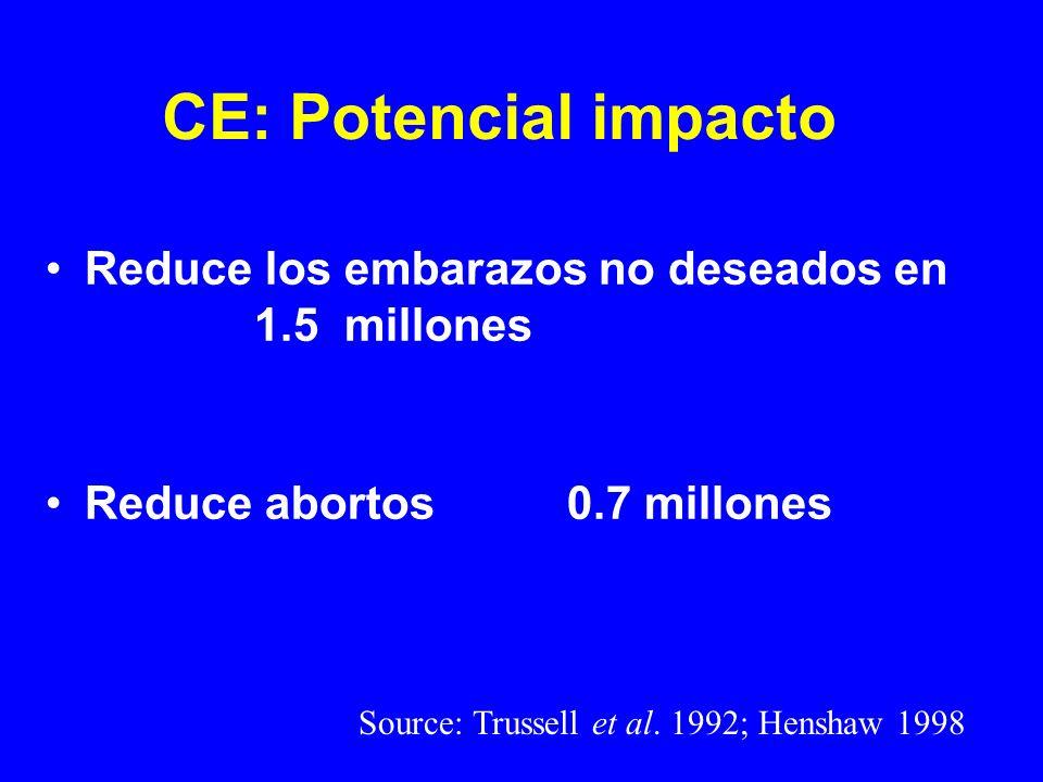 CE: Potencial impacto Reduce los embarazos no deseados en 1.5 millones Reduce abortos0.7 millones Source: Trussell et al. 1992; Henshaw 1998