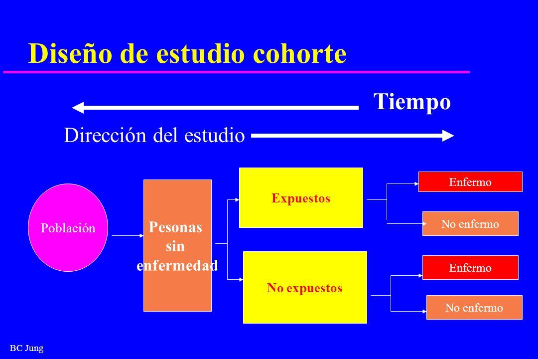 BC Jung Diseño de estudio cohorte Dirección del estudio Expuestos No expuestos Enfermo No enfermo Tiempo Población Enfermo Pesonas sin enfermedad