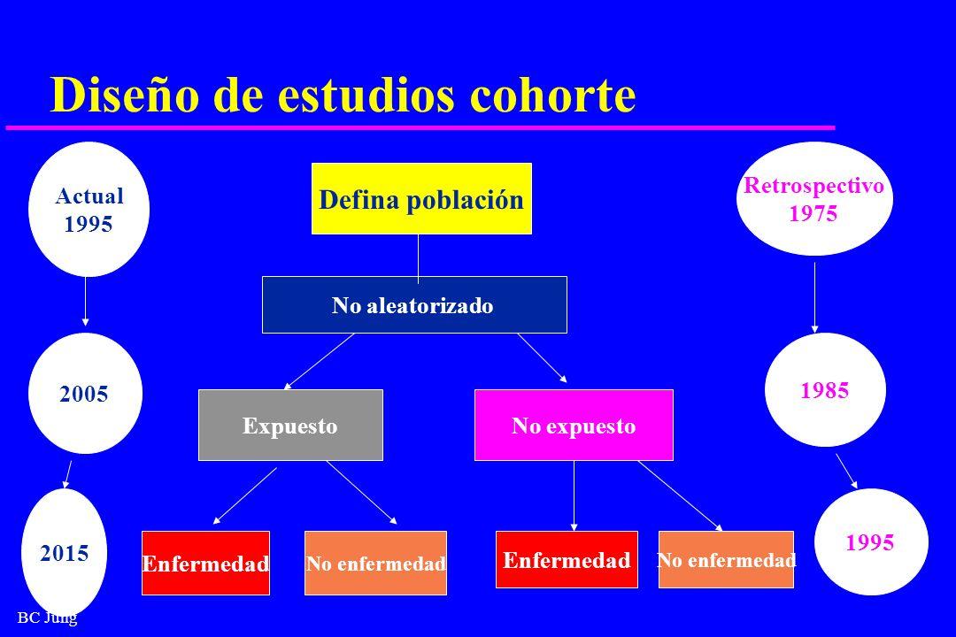 BC Jung Diseño de estudios cohorte Defina población No aleatorizado ExpuestoNo expuesto Enfermedad No enfermedad Enfermedad No enfermedad 2015 2005 Ac