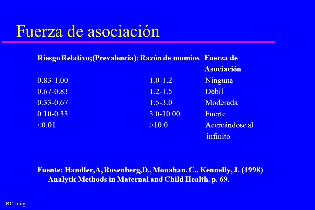 BC Jung Fuerza de asociación Riesgo Relativo;(Prevalencia); Razón de momios Fuerza de Asociación 0.83-1.001.0-1.2Ninguna 0.67-0.831.2-1.5Débil 0.33-0.