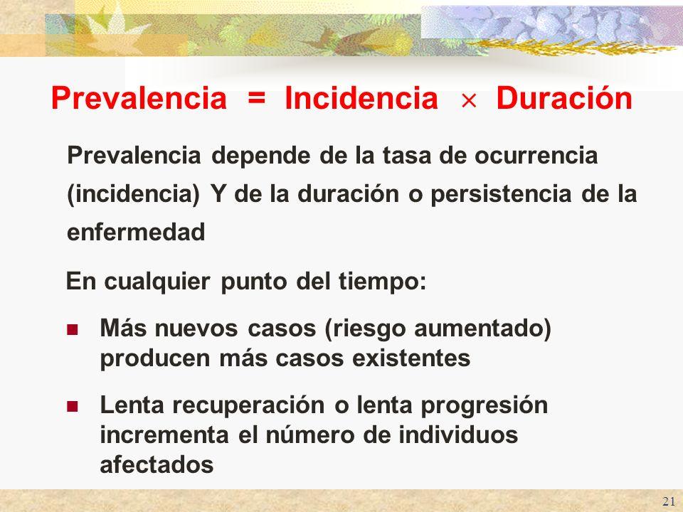 21 Prevalencia = Incidencia Duración Prevalencia depende de la tasa de ocurrencia (incidencia) Y de la duración o persistencia de la enfermedad En cua