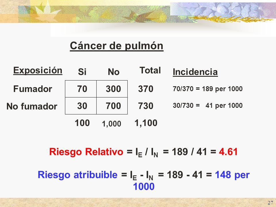 27 1,100 1,000 100 730 370 Total Cáncer de pulmón 700 300 No 30/730 = 41 per 1000 30 No fumador 70/370 = 189 per 1000 70Fumador IncidenciaSi Exposició