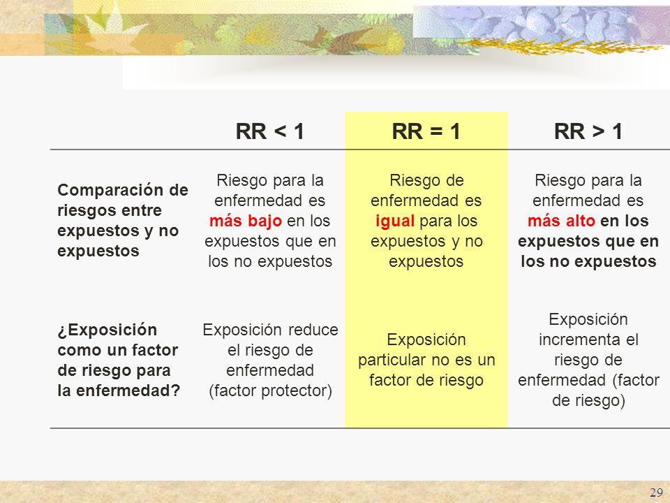 29 RR < 1RR = 1RR > 1 Comparación de riesgos entre expuestos y no expuestos Riesgo para la enfermedad es más bajo en los expuestos que en los no expue