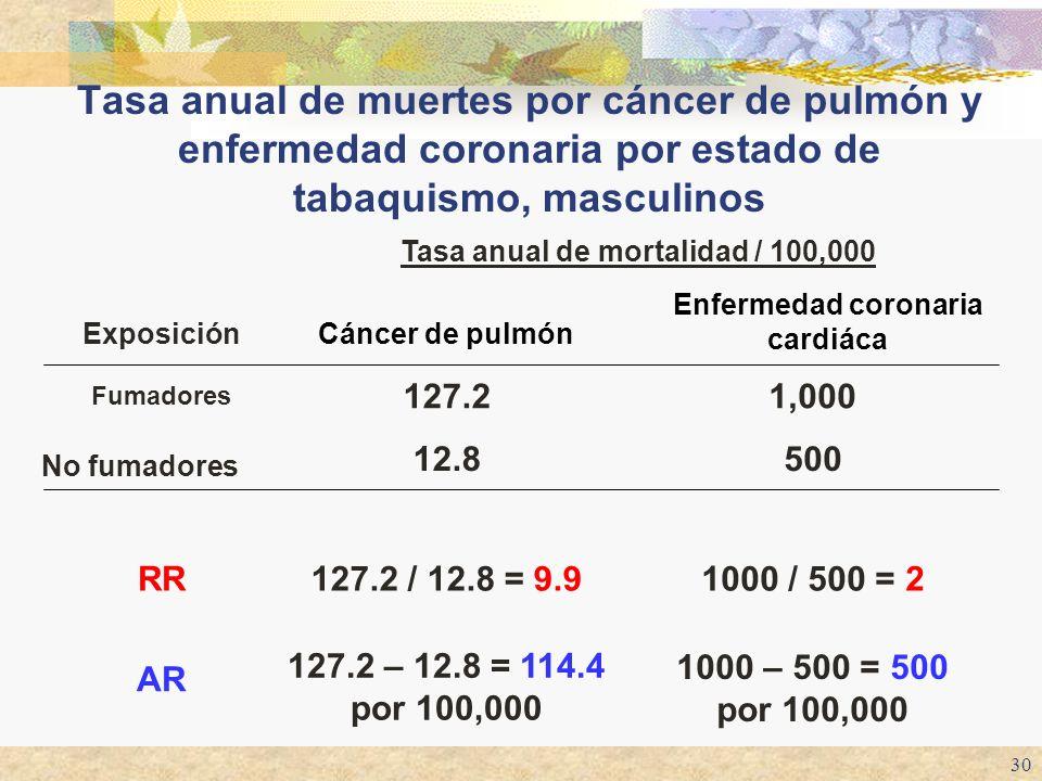30 Tasa anual de muertes por cáncer de pulmón y enfermedad coronaria por estado de tabaquismo, masculinos 1000 – 500 = 500 por 100,000 127.2 – 12.8 =