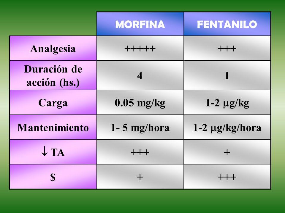 MORFINAFENTANILO Analgesia++++++++ Duración de acción (hs.) 41 Carga0.05 mg/kg 1-2 g/kg Mantenimiento1- 5 mg/hora 1-2 g/kg/hora TA ++++ $+