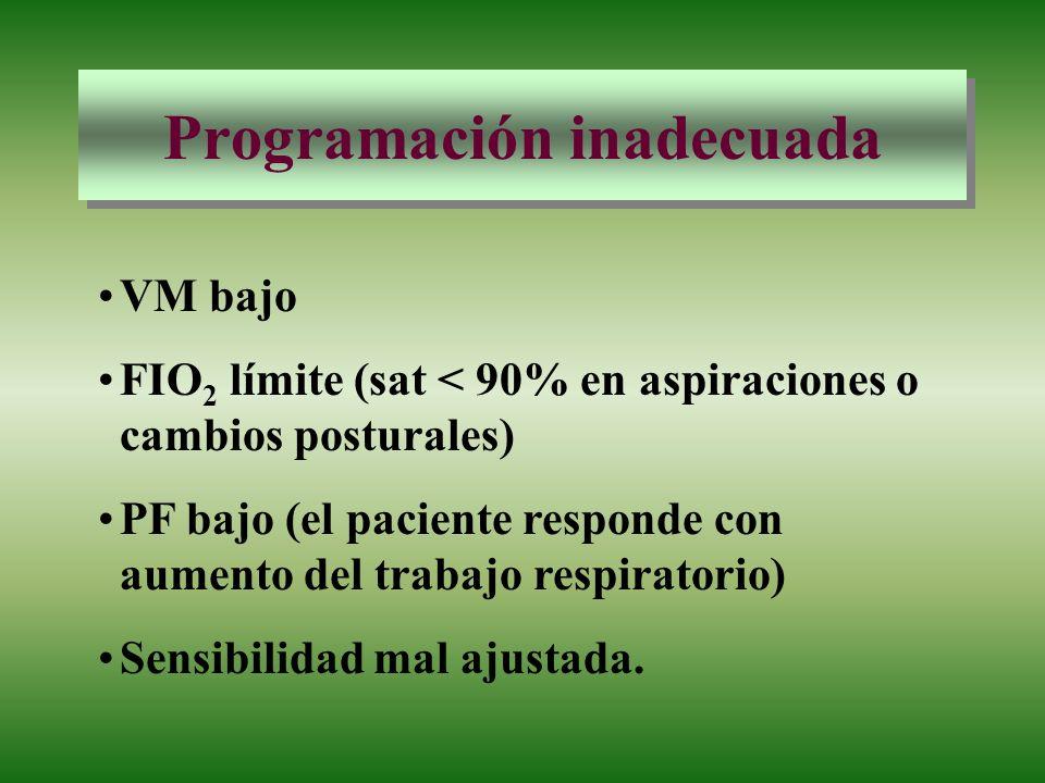 Programación inadecuada VM bajo FIO 2 límite (sat < 90% en aspiraciones o cambios posturales) PF bajo (el paciente responde con aumento del trabajo re