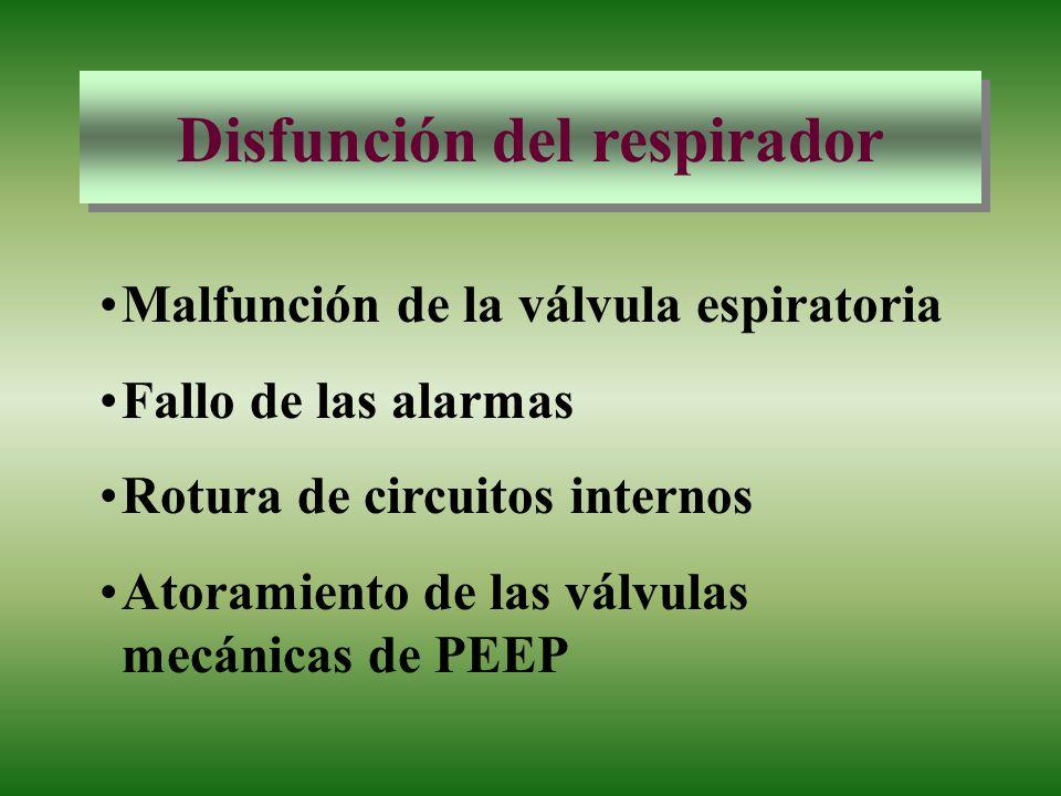 Disfunción del respirador Malfunción de la válvula espiratoria Fallo de las alarmas Rotura de circuitos internos Atoramiento de las válvulas mecánicas
