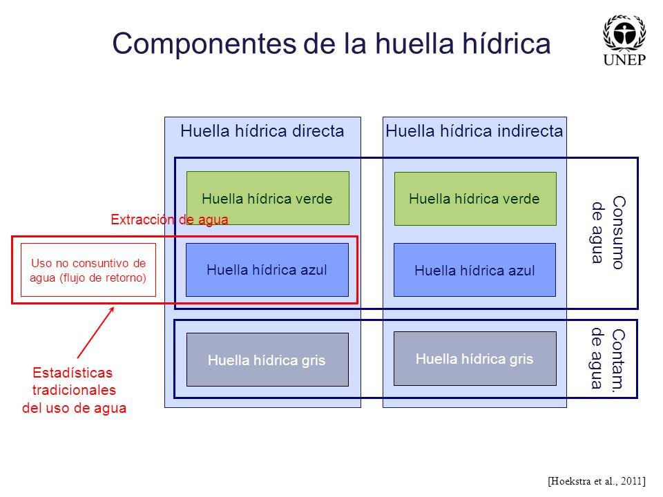 Componentes de la huella hídrica [Hoekstra et al., 2011] Huella hídrica directa Huella hídrica indirecta Huella hídrica verde Huella hídrica azul Huel