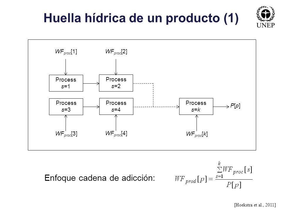 Huella hídrica de un producto (1) [Hoekstra et al., 2011] Process s=3 WF proc [3] Process s=4 Process s=k WF proc [4] WF proc [k] P[p]P[p] Process s=1