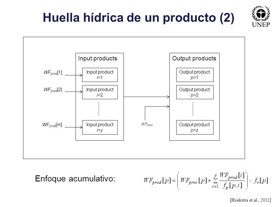 Huella hídrica de un producto (2) Output productsInput products Input product i=1 Input product i=2 Input product i=y Output product p=1 Output produc