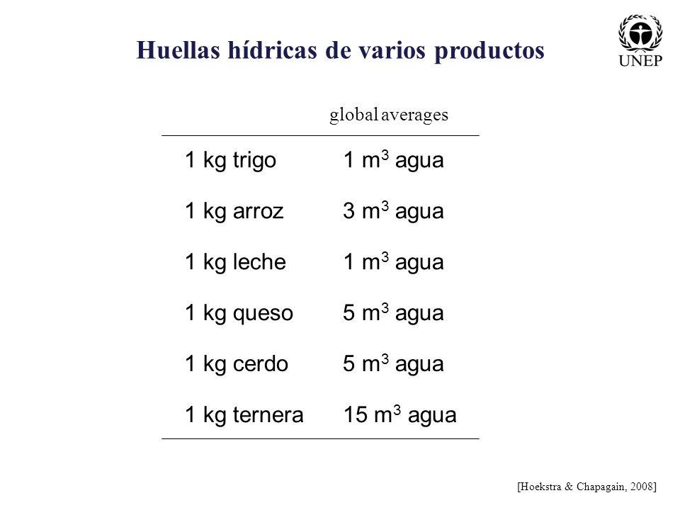 Huellas hídricas de varios productos 1 kg trigo1 m 3 agua 1 kg arroz3 m 3 agua 1 kg leche1 m 3 agua 1 kg queso5 m 3 agua 1 kg cerdo5 m 3 agua 1 kg ter