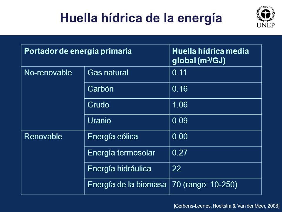 Portador de energía primariaHuella hídrica media global (m 3 /GJ) No-renovableGas natural0.11 Carbón0.16 Crudo1.06 Uranio0.09 RenovableEnergía eólica0
