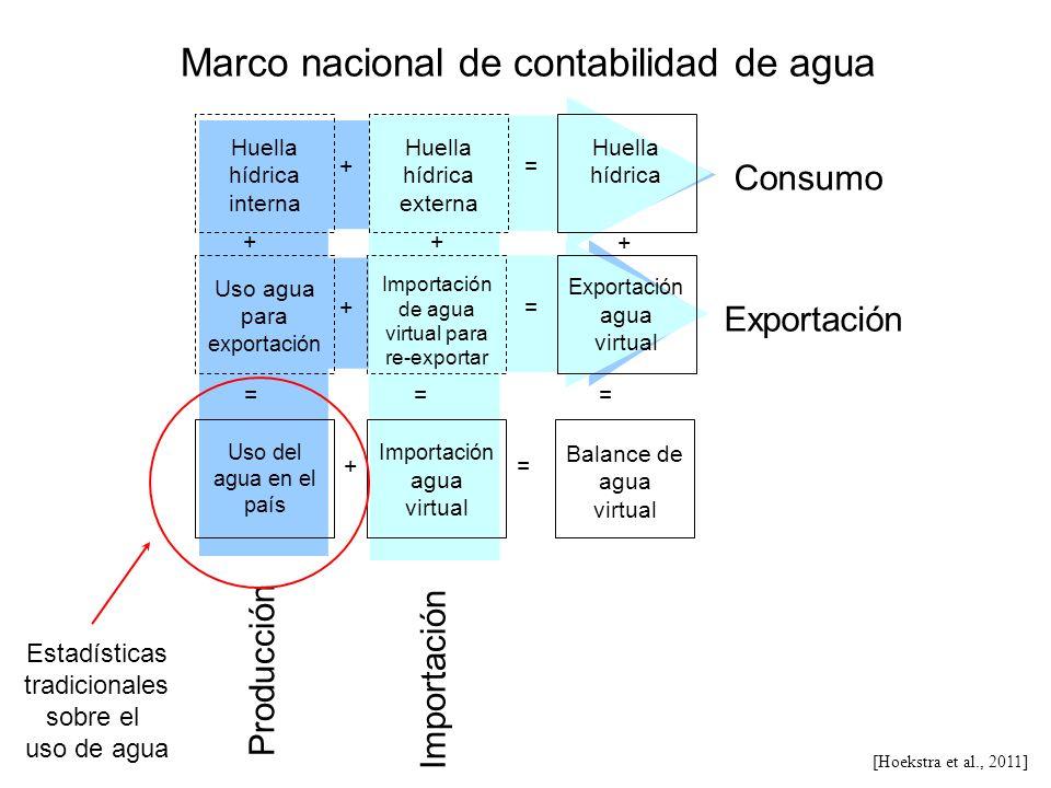 Consumo Exportación Producción Importación Huella hídrica interna Huella hídrica externa Huella hídrica Uso agua para exportación Importación de agua