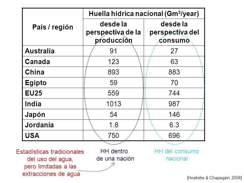 País / región Huella hídrica nacional (Gm 3 /year) desde la perspectiva de la producción desde la perspectiva del consumo Australia9127 Canada12363 Ch