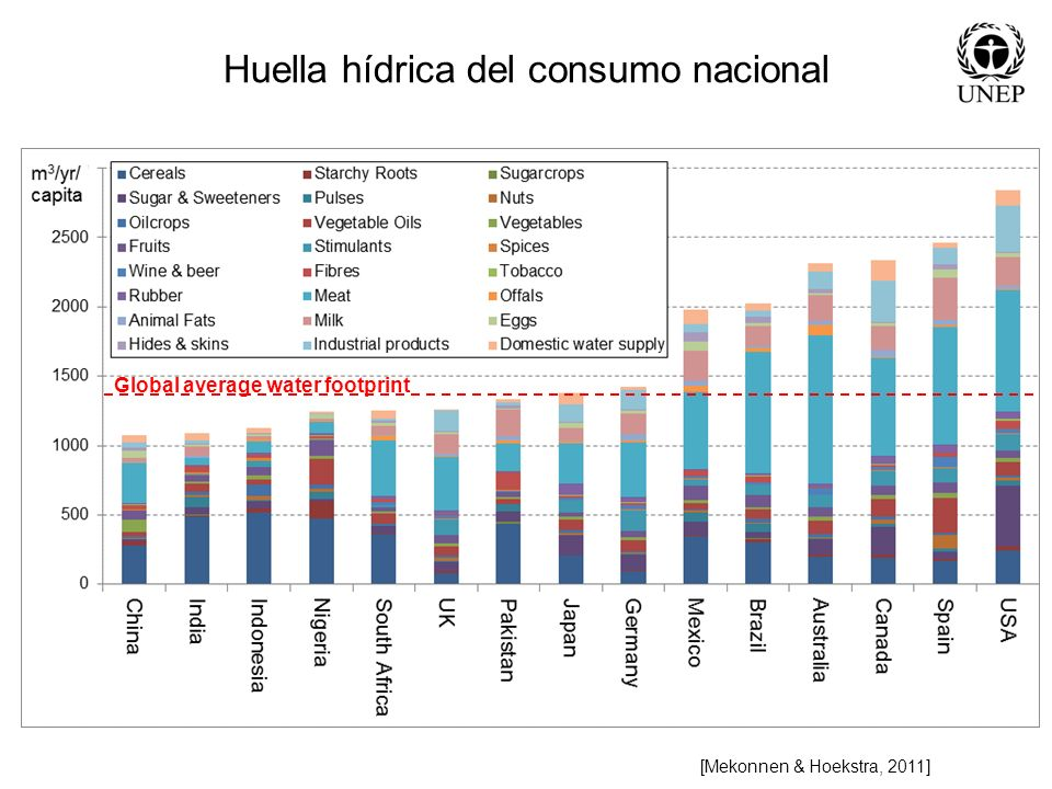 Huella hídrica del consumo nacional [Mekonnen & Hoekstra, 2011] Global average water footprint