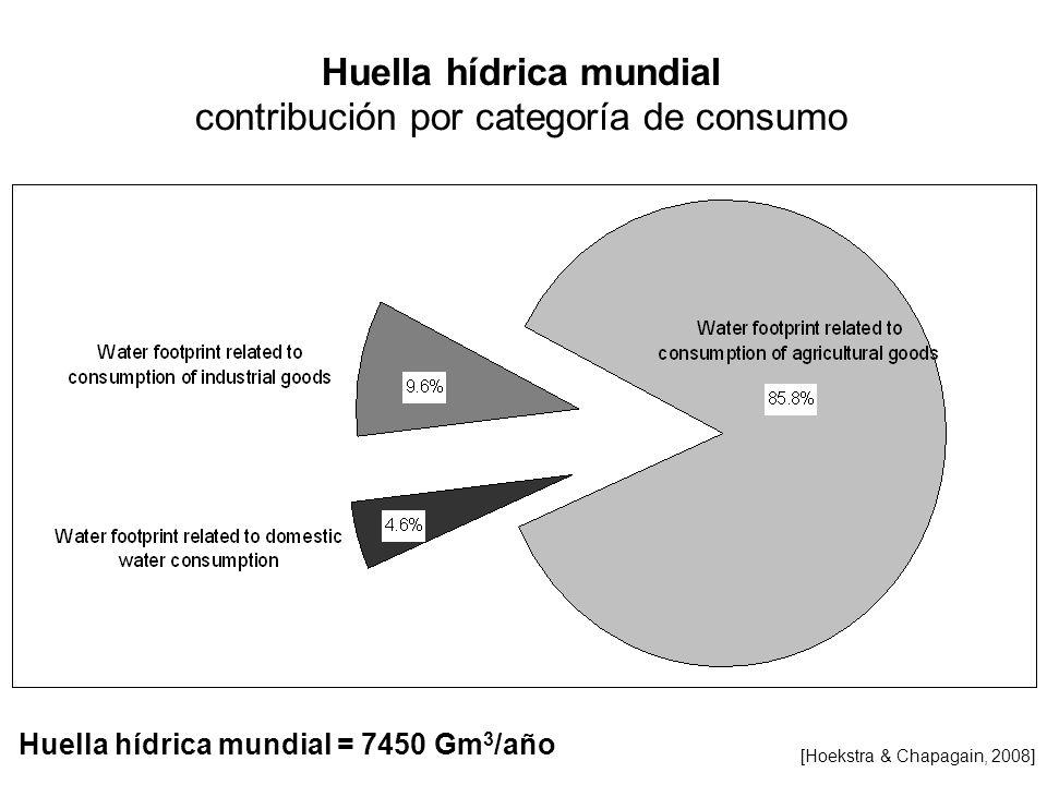 Huella hídrica mundial contribución por categoría de consumo Huella hídrica mundial = 7450 Gm 3 /año [Hoekstra & Chapagain, 2008]