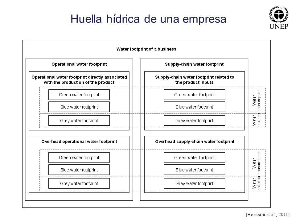 Huella hídrica de una empresa [Hoekstra et al., 2011]