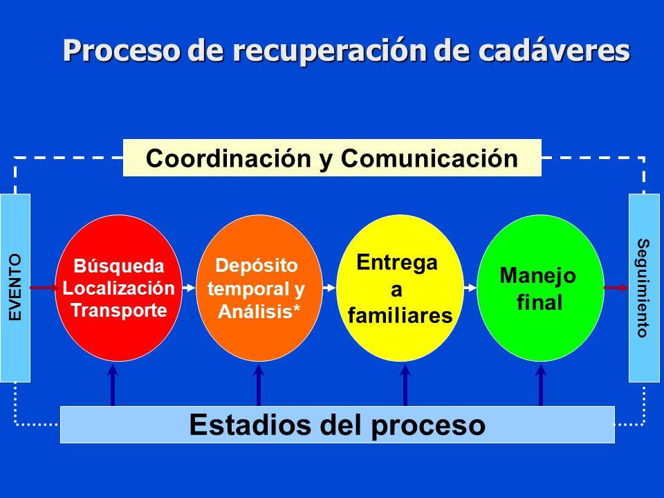 Proceso de recuperación de cadáveres Búsqueda Localización Transporte Depósito temporal y Análisis* Manejo final Entrega a familiares EVENTO Seguimiento Coordinación y Comunicación Estadios del proceso