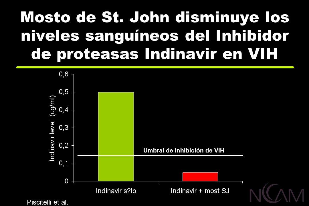 Mosto de St. John disminuye los niveles sanguíneos del Inhibidor de proteasas Indinavir en VIH Umbral de inhibición de VIH Piscitelli et al.