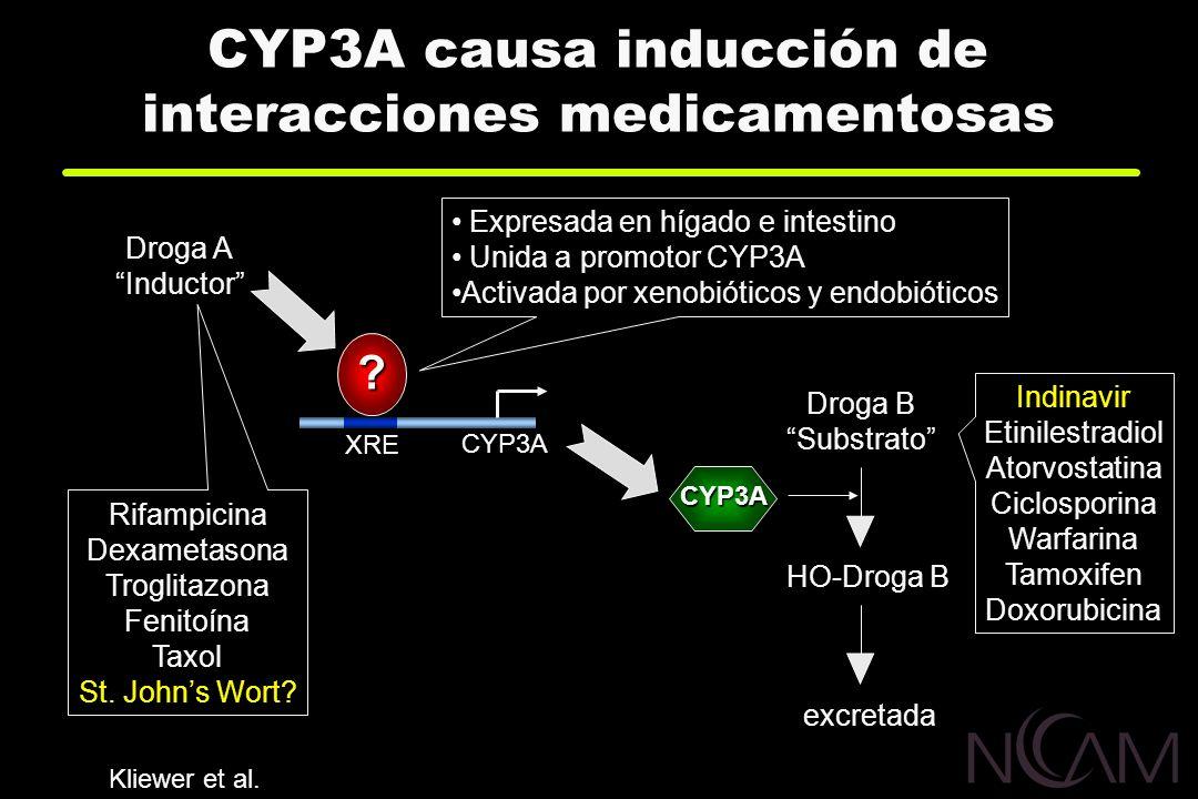 CYP3A causa inducción de interacciones medicamentosas Expresada en hígado e intestino Unida a promotor CYP3A Activada por xenobióticos y endobióticos