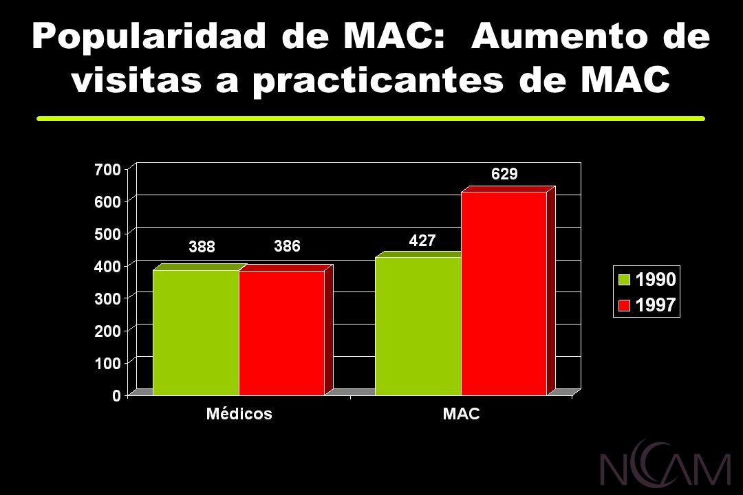 Popularidad de MAC: Aumento de visitas a practicantes de MAC