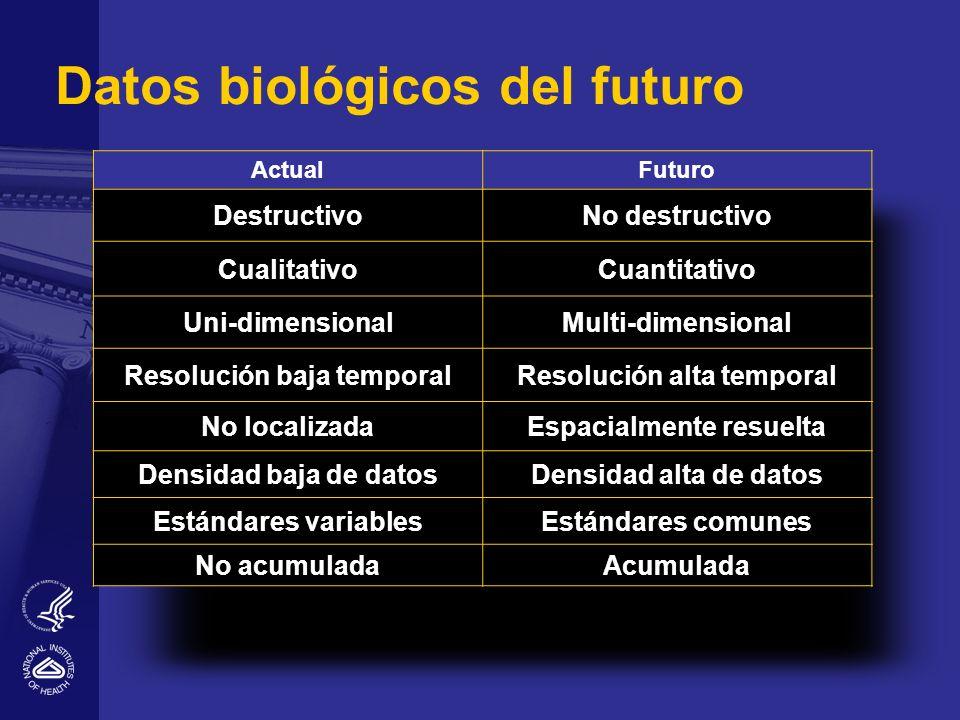 Datos biológicos del futuro ActualFuturo DestructivoNo destructivo CualitativoCuantitativo Uni-dimensionalMulti-dimensional Resolución baja temporalResolución alta temporal No localizadaEspacialmente resuelta Densidad baja de datosDensidad alta de datos Estándares variablesEstándares comunes No acumuladaAcumulada