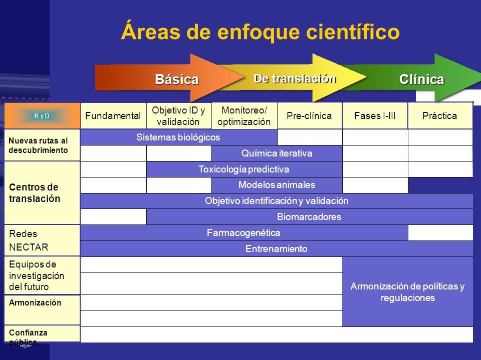 Sistemas biológicos Modelos animales Objetivo ID y validación Fundamental R y D Strong Bioethics and Privacy regulations Armonización Armonización de