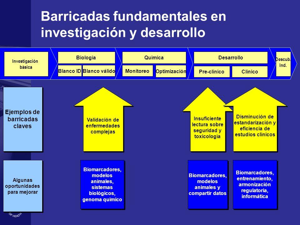 Barricadas fundamentales en investigación y desarrollo Investigación básica Biología Blanco ID Blanco válido Química Monitoreo Optimización Desarrollo