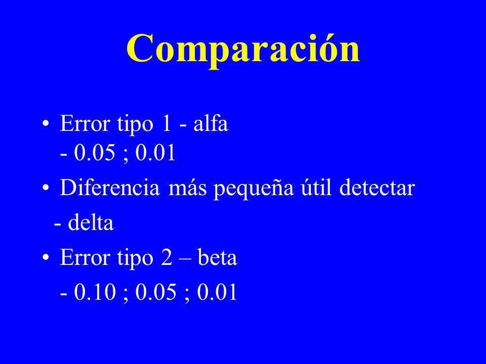 Comparación Error tipo 1 - alfa - 0.05 ; 0.01 Diferencia más pequeña útil detectar - delta Error tipo 2 – beta - 0.10 ; 0.05 ; 0.01