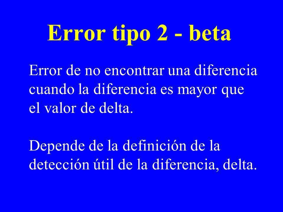 Error tipo 2 - beta Error de no encontrar una diferencia cuando la diferencia es mayor que el valor de delta. Depende de la definición de la detección