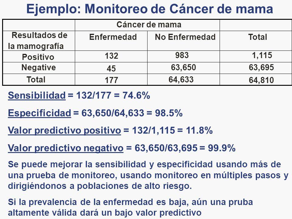 Ejemplo: Monitoreo de Cáncer de mama 64,810 64,633 177 Total 63,69563,650 45 Negative 1,115983 132 Positivo TotalNo EnfermedadEnfermedad Resultados de