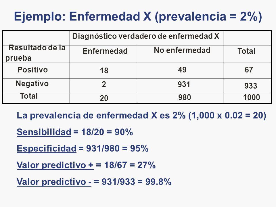 Ejemplo: Enfermedad X (prevalencia = 2%) 1000980 20 Total 933 9312 Negativo 6749 18 Positivo Total No enfermedad Enfermedad Resultado de la prueba Dia