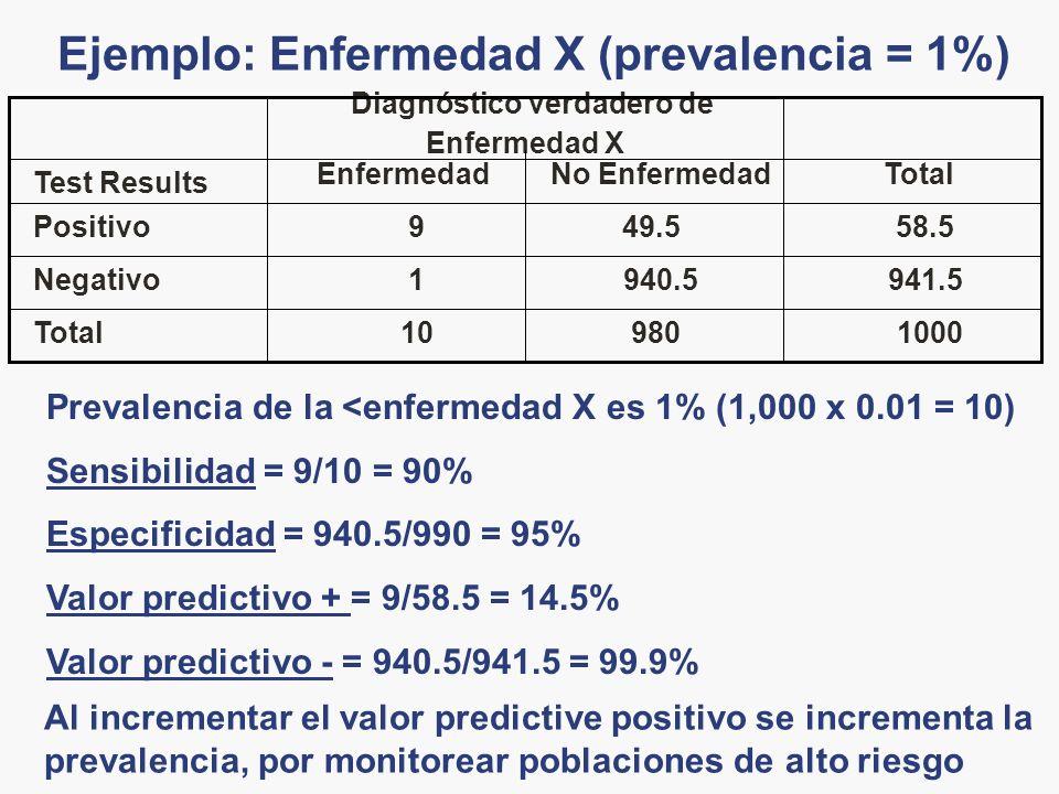 Ejemplo: Enfermedad X (prevalencia = 1%) 100098010Total 941.5940.51Negativo 58.549.59Positivo TotalNo EnfermedadEnfermedad Test Results Diagnóstico ve