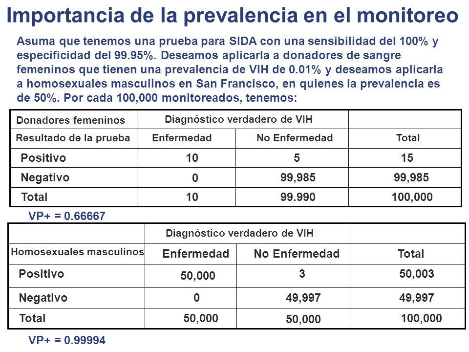 Importancia de la prevalencia en el monitoreo 100,00099.99010Total 99,985 0 Negativo 15510Positivo TotalNo EnfermedadEnfermedad Resultado de la prueba