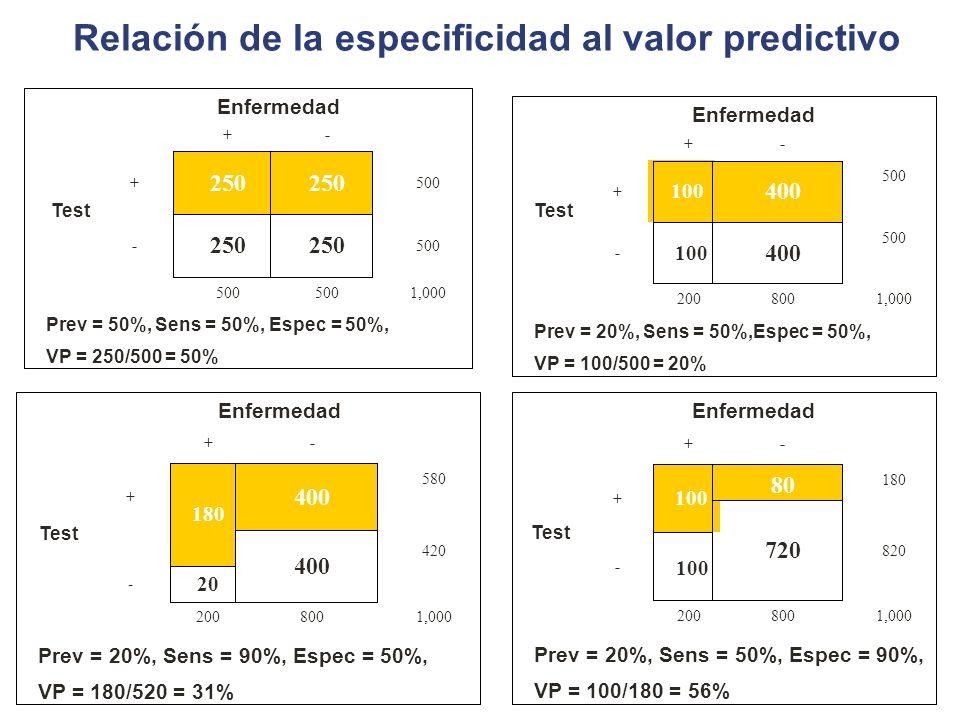 Relación de la especificidad al valor predictivo Prev = 20%, Sens = 50%, Espec = 90%, VP = 100/180 = 56% 1,000800200 820 100 - 720 Test 180 80 100 + -
