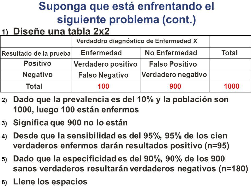Suponga que está enfrentando el siguiente problema (cont.) 1) Diseñe una tabla 2x2 2) Dado que la prevalencia es del 10% y la población son 1000, lueg