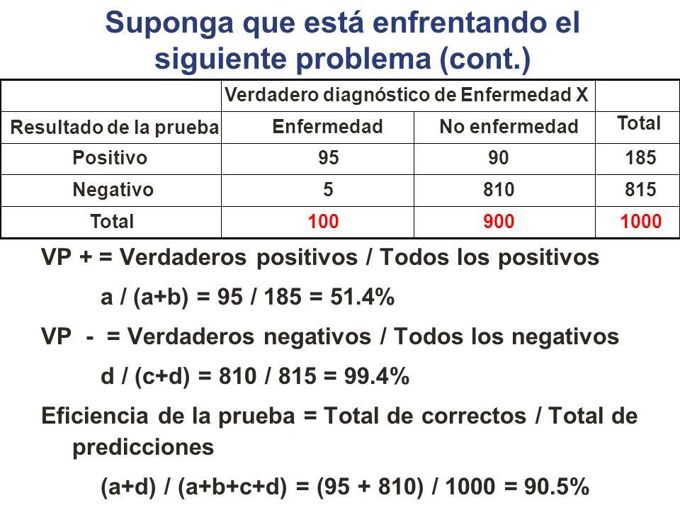 Suponga que está enfrentando el siguiente problema (cont.) VP + = Verdaderos positivos / Todos los positivos a / (a+b) = 95 / 185 = 51.4% VP - = Verda