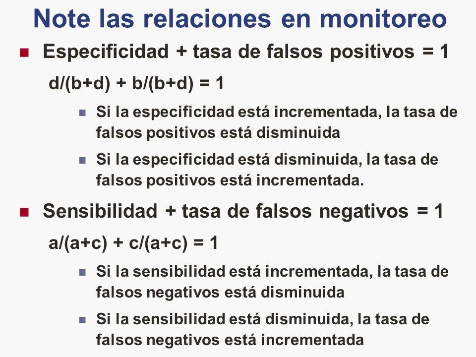 Note las relaciones en monitoreo Especificidad + tasa de falsos positivos = 1 d/(b+d) + b/(b+d) = 1 Si la especificidad está incrementada, la tasa de