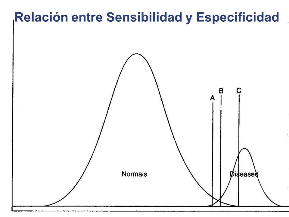 Relación entre Sensibilidad y Especificidad