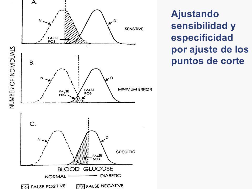 Ajustando sensibilidad y especificidad por ajuste de los puntos de corte